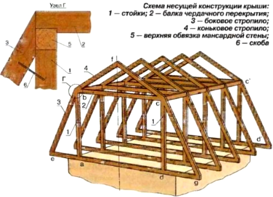 The main elements of a mansard roof truss system.